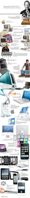 Apple 1955-2011